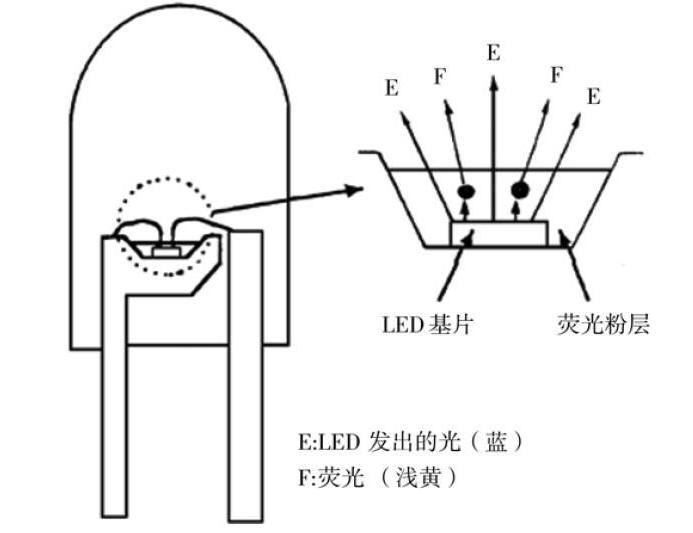 LED的基本概念.png